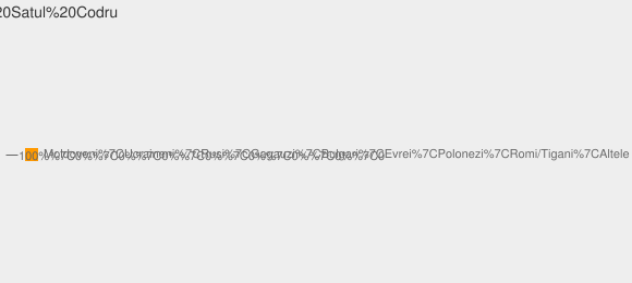 Nationalitati Satul Codru